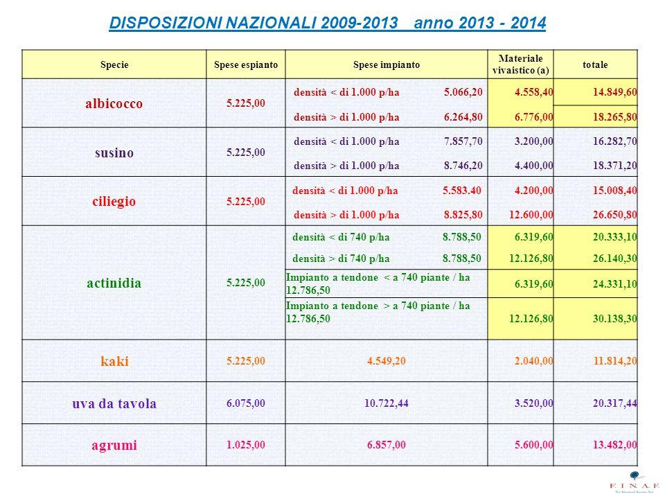 DISPOSIZIONI NAZIONALI 2009-2013 anno 2013 - 2014 SpecieSpese espiantoSpese impianto Materiale vivaistico (a) totale albicocco 5.225,00 densità < di 1