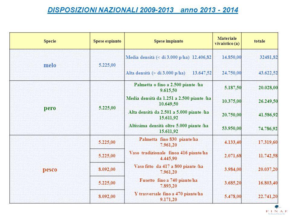DISPOSIZIONI NAZIONALI 2009-2013 anno 2013 - 2014 SpecieSpese espiantoSpese impianto Materiale vivaistico (a) totale melo 5.225,00 Media densità (< di