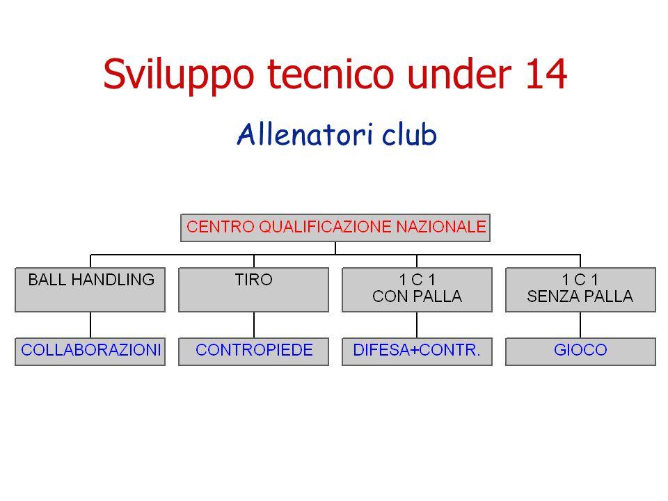 Sviluppo tecnico under 14 Allenatori club