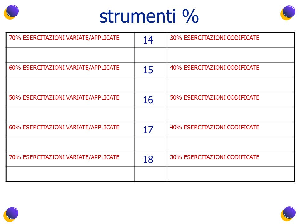strumenti % 70% ESERCITAZIONI VARIATE/APPLICATE 14 30% ESERCITAZIONI CODIFICATE 60% ESERCITAZIONI VARIATE/APPLICATE 15 40% ESERCITAZIONI CODIFICATE 50% ESERCITAZIONI VARIATE/APPLICATE 16 50% ESERCITAZIONI CODIFICATE 60% ESERCITAZIONI VARIATE/APPLICATE 17 40% ESERCITAZIONI CODIFICATE 70% ESERCITAZIONI VARIATE/APPLICATE 18 30% ESERCITAZIONI CODIFICATE