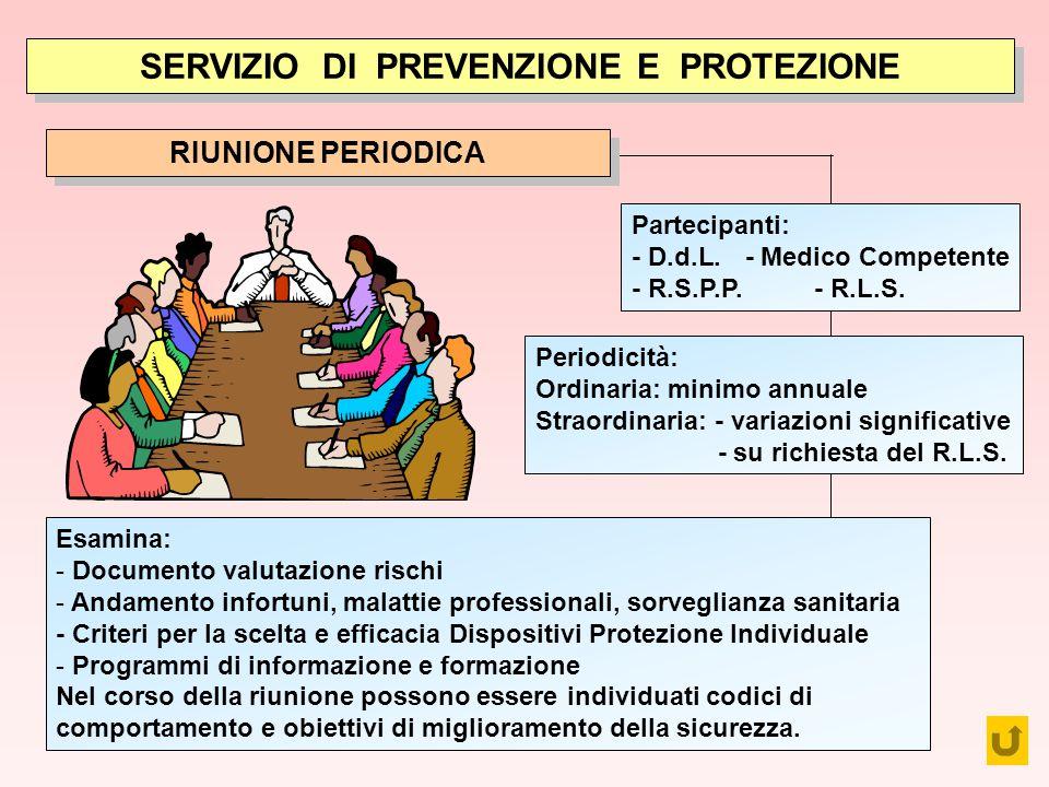 Sordilli SERVIZIO DI PREVENZIONE E PROTEZIONE Partecipanti: - D.d.L. - Medico Competente - R.S.P.P. - R.L.S. Periodicità: Ordinaria: minimo annuale St