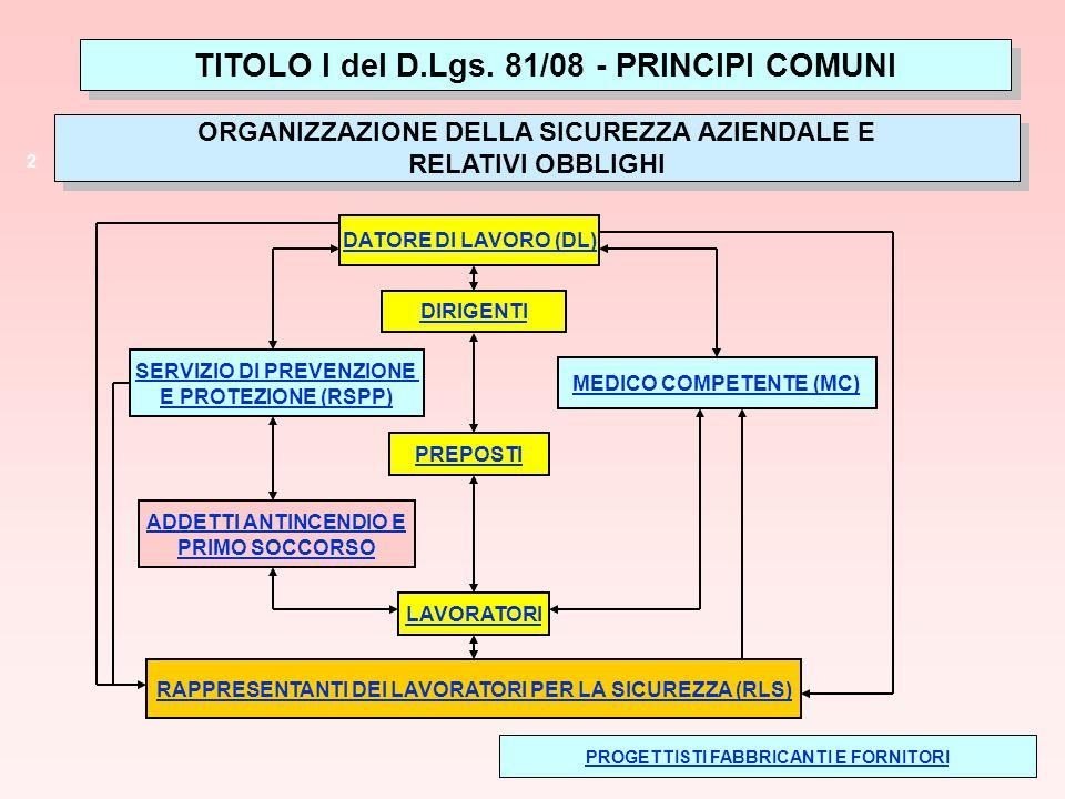 Sordilli 2 ORGANIZZAZIONE DELLA SICUREZZA AZIENDALE E RELATIVI OBBLIGHI ORGANIZZAZIONE DELLA SICUREZZA AZIENDALE E RELATIVI OBBLIGHI TITOLO I del D.Lg