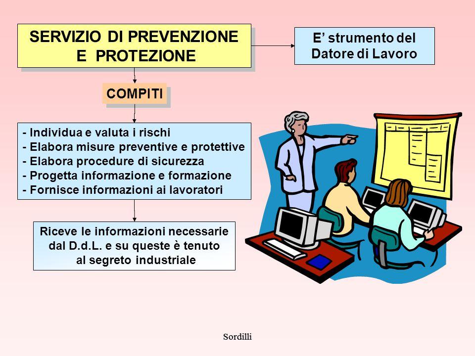 Sordilli SERVIZIO DI PREVENZIONE E PROTEZIONE COMPITI - Individua e valuta i rischi - Elabora misure preventive e protettive - Elabora procedure di si