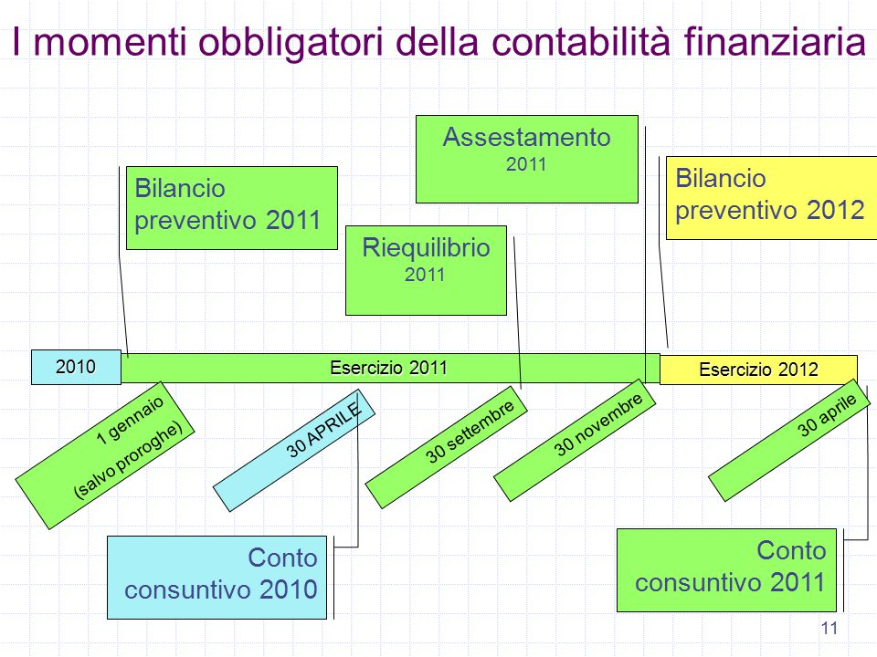 11 I momenti obbligatori della contabilità finanziaria Esercizio 2012 Esercizio 2011 1 gennaio (salvo proroghe) 30 APRILE 30 settembre 30 novembre Rie