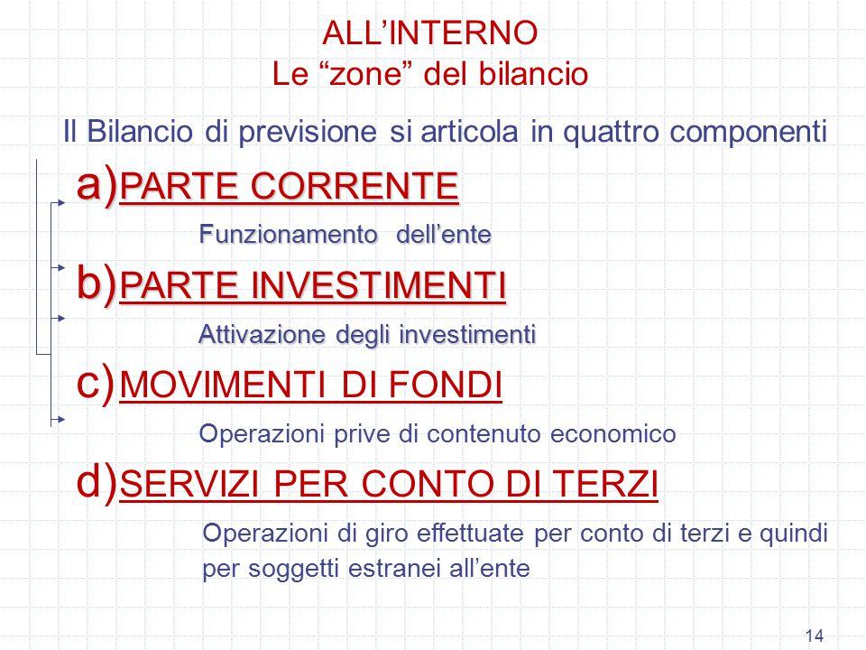 14 Il Bilancio di previsione si articola in quattro componenti a) PARTE CORRENTE Funzionamento dell'ente b) PARTE INVESTIMENTI Attivazione degli inves
