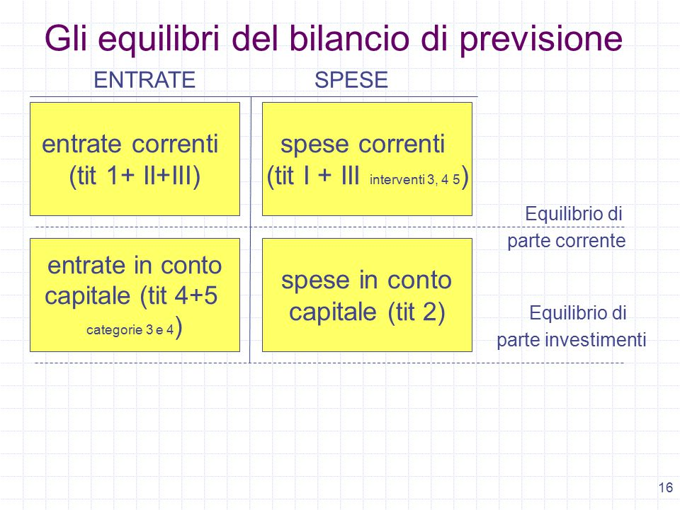 16 ENTRATESPESE entrate correnti (tit 1+ II+III) spese correnti (tit I + III interventi 3, 4 5 ) Equilibrio di parte corrente entrate in conto capitale (tit 4+5 categorie 3 e 4 ) spese in conto capitale (tit 2) Gli equilibri del bilancio di previsione Equilibrio di parte investimenti