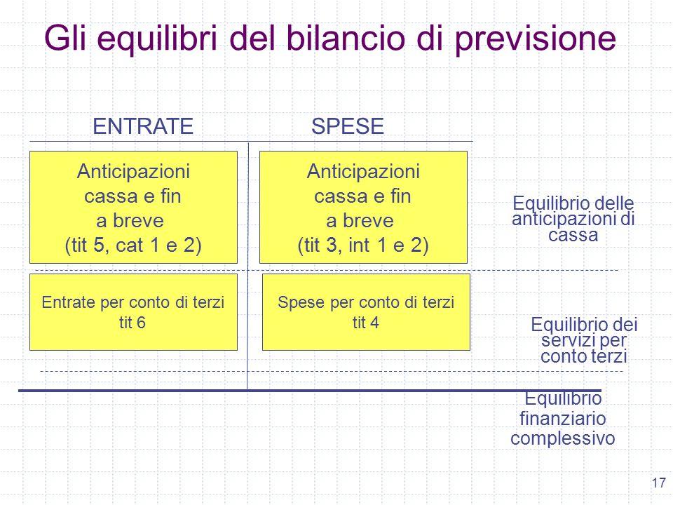 17 ENTRATESPESE Equilibrio delle anticipazioni di cassa Anticipazioni cassa e fin a breve (tit 5, cat 1 e 2) Entrate per conto di terzi tit 6 Anticipazioni cassa e fin a breve (tit 3, int 1 e 2) Spese per conto di terzi tit 4 Gli equilibri del bilancio di previsione Equilibrio finanziario complessivo Equilibrio dei servizi per conto terzi