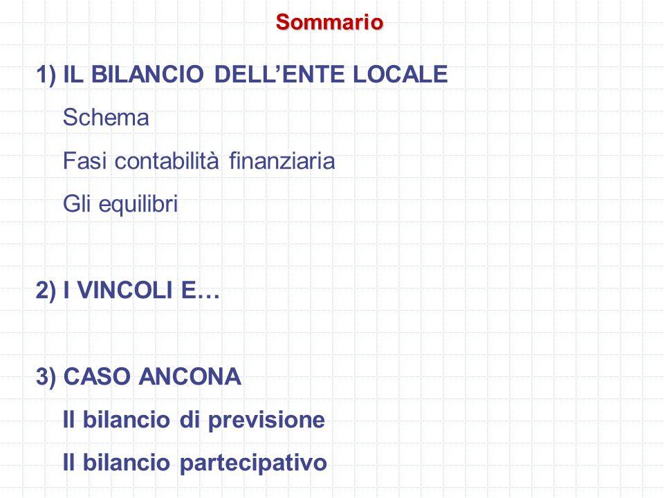 Sommario 1) IL BILANCIO DELL'ENTE LOCALE Schema Fasi contabilità finanziaria Gli equilibri 2) I VINCOLI E… 3) CASO ANCONA Il bilancio di previsione Il bilancio partecipativo