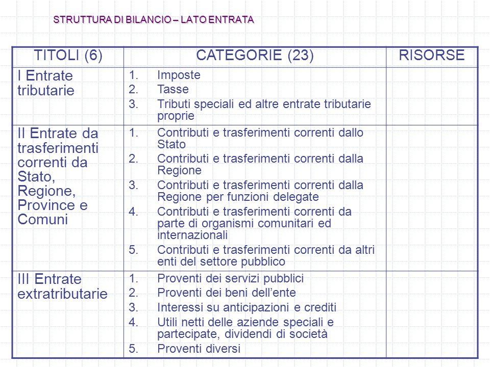 STRUTTURA DI BILANCIO – LATO ENTRATA TITOLI (6)CATEGORIE (23)RISORSE I Entrate tributarie 1.Imposte 2.Tasse 3.Tributi speciali ed altre entrate tribut