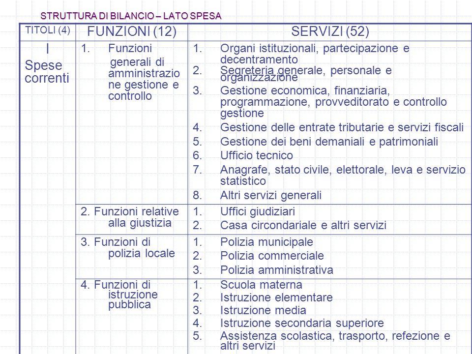 STRUTTURA DI BILANCIO – LATO SPESA TITOLI (4) FUNZIONI (12)SERVIZI (52) I Spese correnti 1.Funzioni generali di amministrazio ne gestione e controllo 1.Organi istituzionali, partecipazione e decentramento 2.Segreteria generale, personale e organizzazione 3.Gestione economica, finanziaria, programmazione, provveditorato e controllo gestione 4.Gestione delle entrate tributarie e servizi fiscali 5.Gestione dei beni demaniali e patrimoniali 6.Ufficio tecnico 7.Anagrafe, stato civile, elettorale, leva e servizio statistico 8.Altri servizi generali 2.