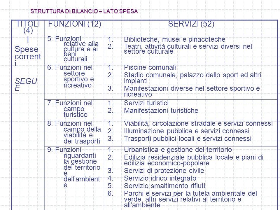STRUTTURA DI BILANCIO – LATO SPESA TITOLI (4) FUNZIONI (12)SERVIZI (52) I Spese corrent i SEGU E 5. Funzioni relative alla cultura e ai beni culturali