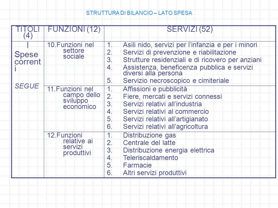 TITOLI (4) FUNZIONI (12)SERVIZI (52) I Spese corrent i SEGUE 10.Funzioni nel settore sociale 1.Asili nido, servizi per l'infanzia e per i minori 2.Servizi di prevenzione e riabilitazione 3.Strutture residenziali e di ricovero per anziani 4.Assistenza, beneficenza pubblica e servizi diversi alla persona 5.Servizio necroscopico e cimiteriale 11.Funzioni nel campo dello sviluppo economico 1.Affissioni e pubblicità 2.Fiere, mercati e servizi connessi 3.Servizi relativi all'industria 4.Servizi relativi al commercio 5.Servizi relativi all'artigianato 6.Servizi relativi all'agricoltura 12.Funzioni relative ai servizi produttivi 1.Distribuzione gas 2.Centrale del latte 3.Distribuzione energia elettrica 4.Teleriscaldamento 5.Farmacie 6.Altri servizi produttivi STRUTTURA DI BILANCIO – LATO SPESA