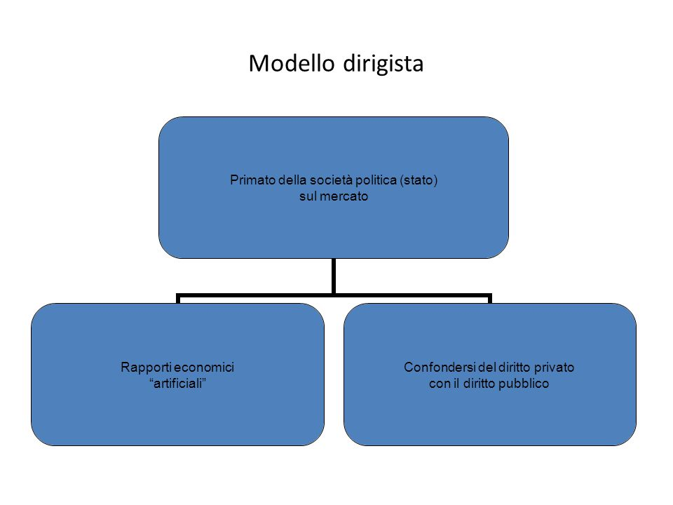 """Modello dirigista Primato della società politica (stato) sul mercato Rapporti economici """"artificiali"""" Confondersi del diritto privato con il diritto p"""