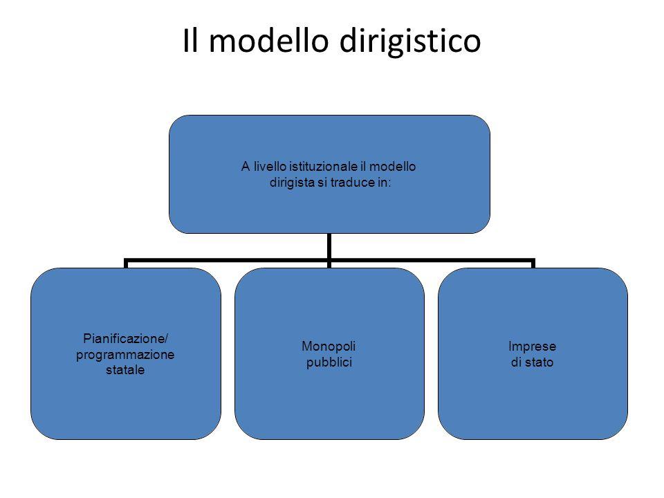 Il modello dirigistico A livello istituzionale il modello dirigista si traduce in: Pianificazione/ programmazione statale Monopoli pubblici Imprese di