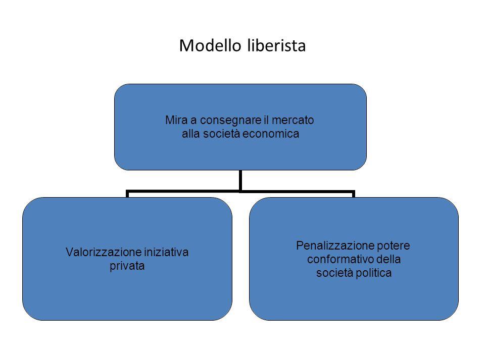 Modello liberista Mira a consegnare il mercato alla società economica Valorizzazione iniziativa privata Penalizzazione potere conformativo della socie