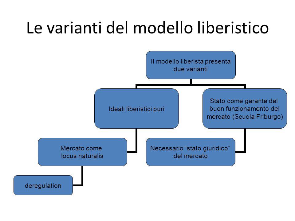 Le varianti del modello liberistico Il modello liberista presenta due varianti Ideali liberistici puri Mercato come locus naturalis deregulation Stato