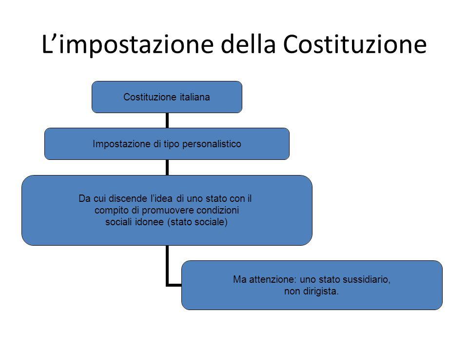 L'impostazione della Costituzione Costituzione italiana Impostazione di tipo personalistico Da cui discende l'idea di uno stato con il compito di prom
