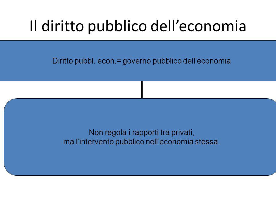 Il diritto pubblico dell'economia Diritto pubbl. econ.= governo pubblico dell'economia Non regola i rapporti tra privati, ma l'intervento pubblico nel