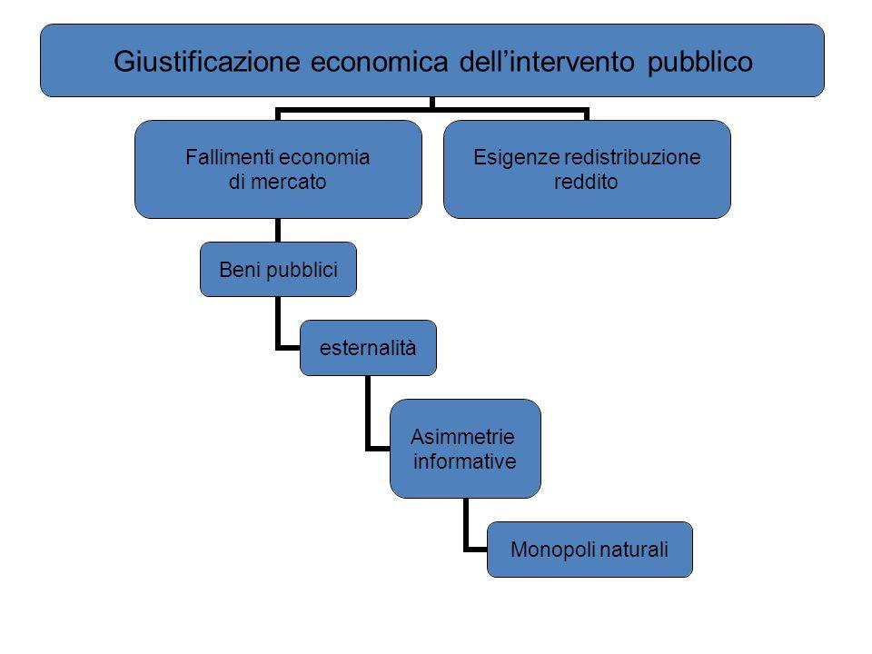 Giustificazione economica dell'intervento pubblico Fallimenti economia di mercato Beni pubblici esternalità Asimmetrie informative Monopoli naturali E