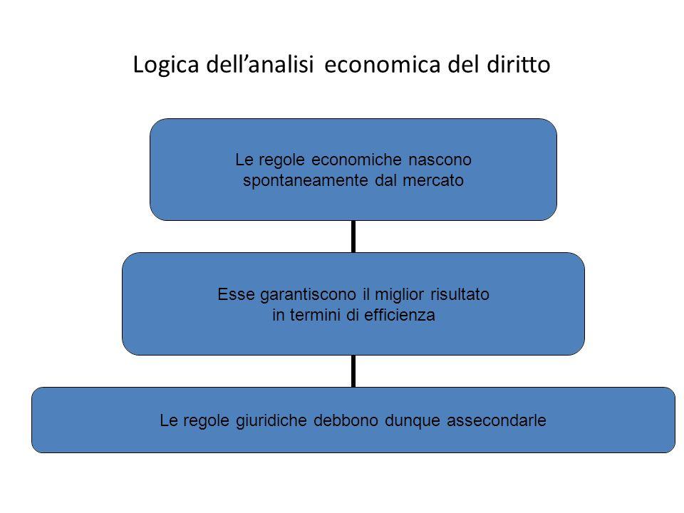 Logica dell'analisi economica del diritto Le regole economiche nascono spontaneamente dal mercato Esse garantiscono il miglior risultato in termini di