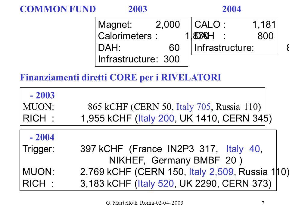 G. Martellotti Roma-02-04- 20037 - 2003 MUON: 865 kCHF (CERN 50, Italy 705, Russia 110) RICH:1,955 kCHF (Italy 200, UK 1410, CERN 345) - 2004 Trigger: