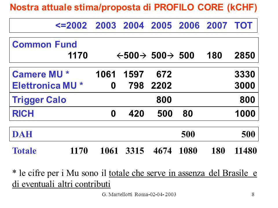 G. Martellotti Roma-02-04- 20038 Common Fund 1170  500  500  5001802850 Nostra attuale stima/proposta di PROFILO CORE (kCHF) <=20022003200420052006