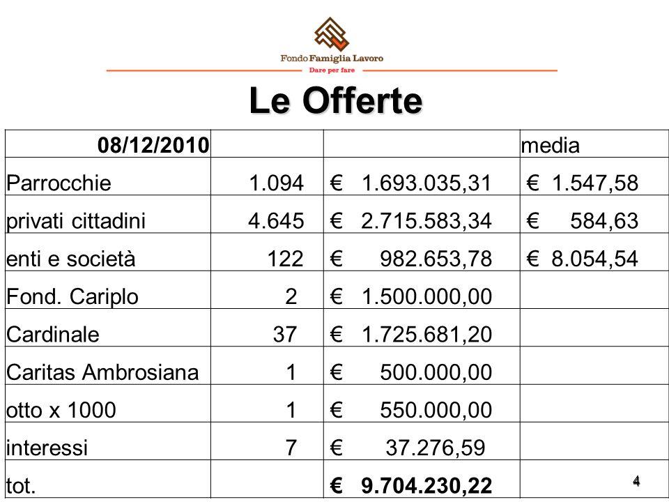 4 Le Offerte 08/12/2010 media Parrocchie 1.094 € 1.693.035,31 € 1.547,58 privati cittadini 4.645 € 2.715.583,34 € 584,63 enti e società 122 € 982.653,78 € 8.054,54 Fond.