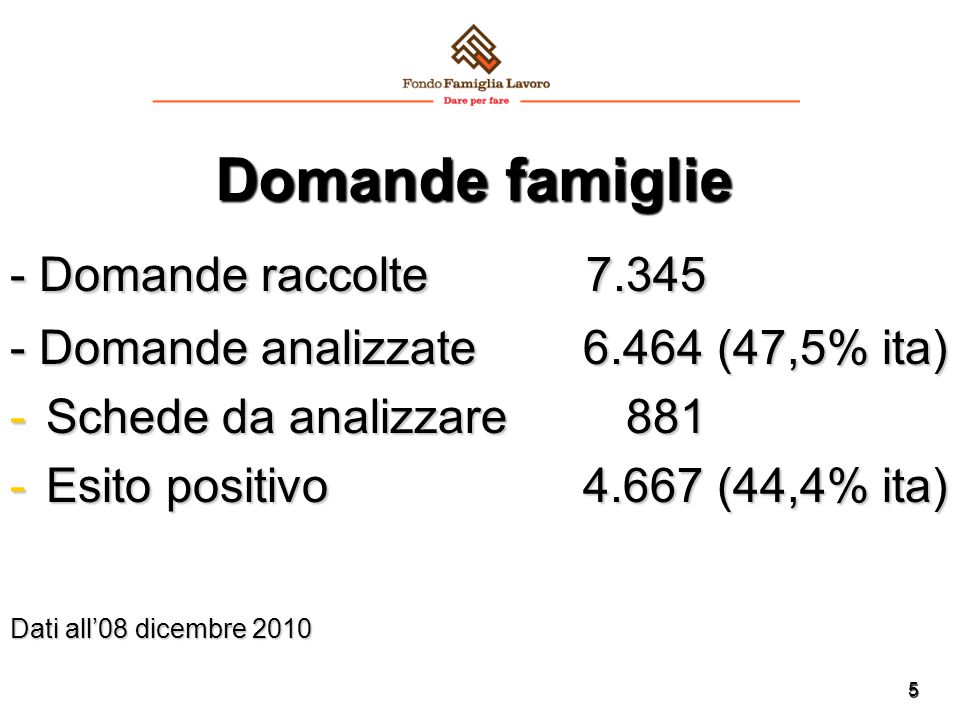 5 Domande famiglie - Domande raccolte 7.345 - Domande analizzate 6.464 (47,5% ita) -Schede da analizzare 881 -Esito positivo 4.667 (44,4% ita) Dati al