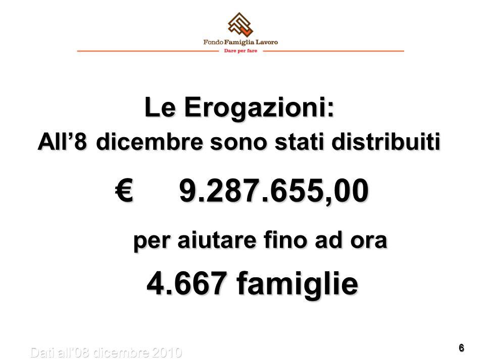 6 Le Erogazioni: All'8 dicembre sono stati distribuiti € 9.287.655,00 per aiutare fino ad ora per aiutare fino ad ora 4.667 famiglie 4.667 famiglie Dati all'08 dicembre 2010
