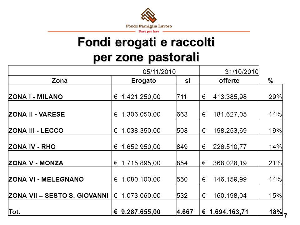 7 Fondi erogati e raccolti per zone pastorali 05/11/2010 31/10/2010 ZonaErogatosiofferte% ZONA I - MILANO € 1.421.250,00 711 € 413.385,9829% ZONA II - VARESE € 1.306.050,00 663 € 181.627,0514% ZONA III - LECCO € 1.038.350,00 508 € 198.253,6919% ZONA IV - RHO € 1.652.950,00 849 € 226.510,7714% ZONA V - MONZA € 1.715.895,00 854 € 368.028,1921% ZONA VI - MELEGNANO € 1.080.100,00 550 € 146.159,9914% ZONA VII – SESTO S.