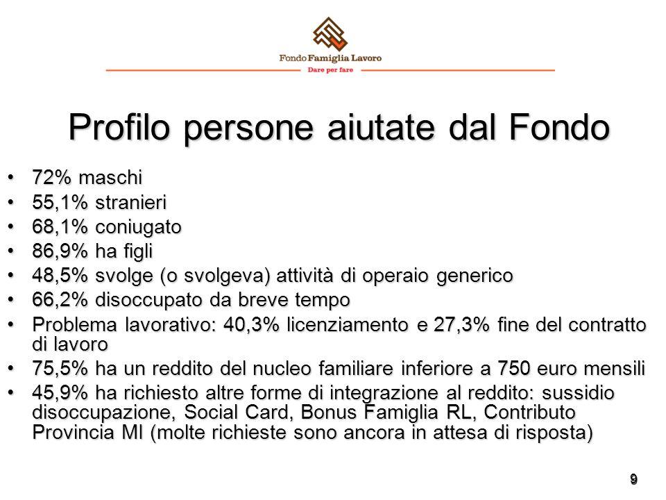 9 Profilo persone aiutate dal Fondo 72% maschi72% maschi 55,1% stranieri55,1% stranieri 68,1% coniugato68,1% coniugato 86,9% ha figli86,9% ha figli 48