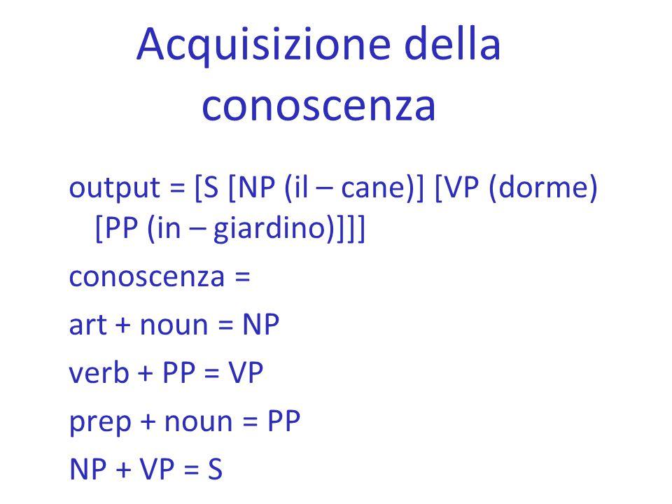 Acquisizione della conoscenza output = [S [NP (il – cane)] [VP (dorme) [PP (in – giardino)]]] conoscenza = art + noun = NP verb + PP = VP prep + noun