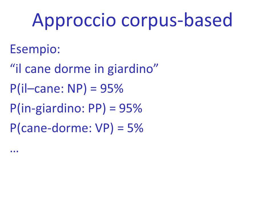 """Approccio corpus-based Esempio: """"il cane dorme in giardino"""" P(il–cane: NP) = 95% P(in-giardino: PP) = 95% P(cane-dorme: VP) = 5% …"""
