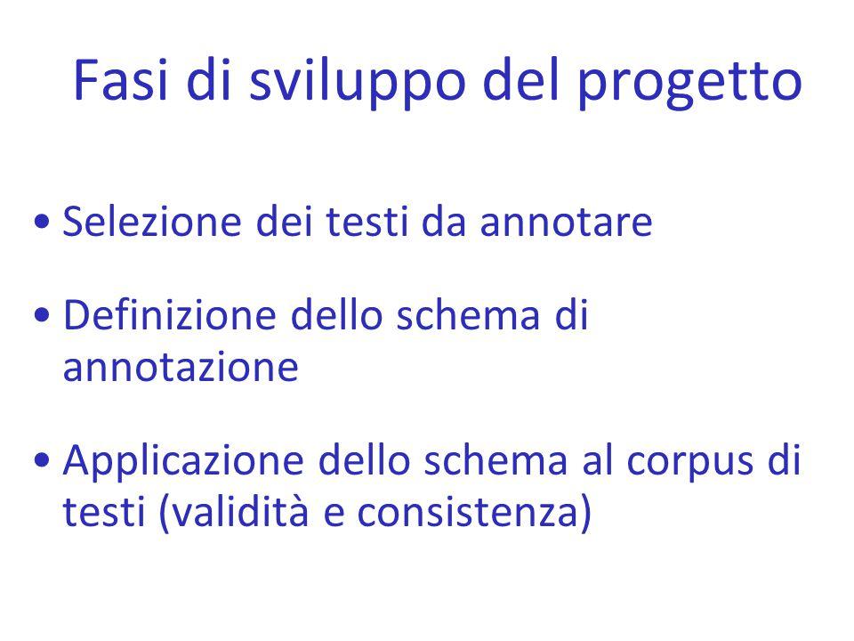 Fasi di sviluppo del progetto Selezione dei testi da annotare Definizione dello schema di annotazione Applicazione dello schema al corpus di testi (va