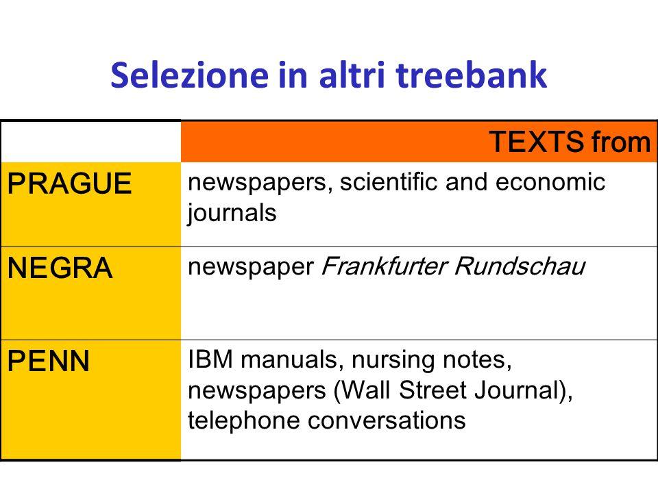 TEXTS from PRAGUE newspapers, scientific and economic journals NEGRA newspaper Frankfurter Rundschau PENN IBM manuals, nursing notes, newspapers (Wall