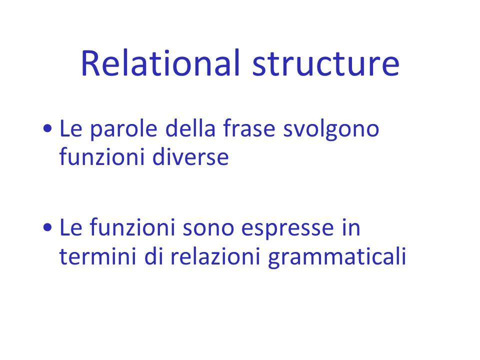 Relational structure Le parole della frase svolgono funzioni diverse Le funzioni sono espresse in termini di relazioni grammaticali