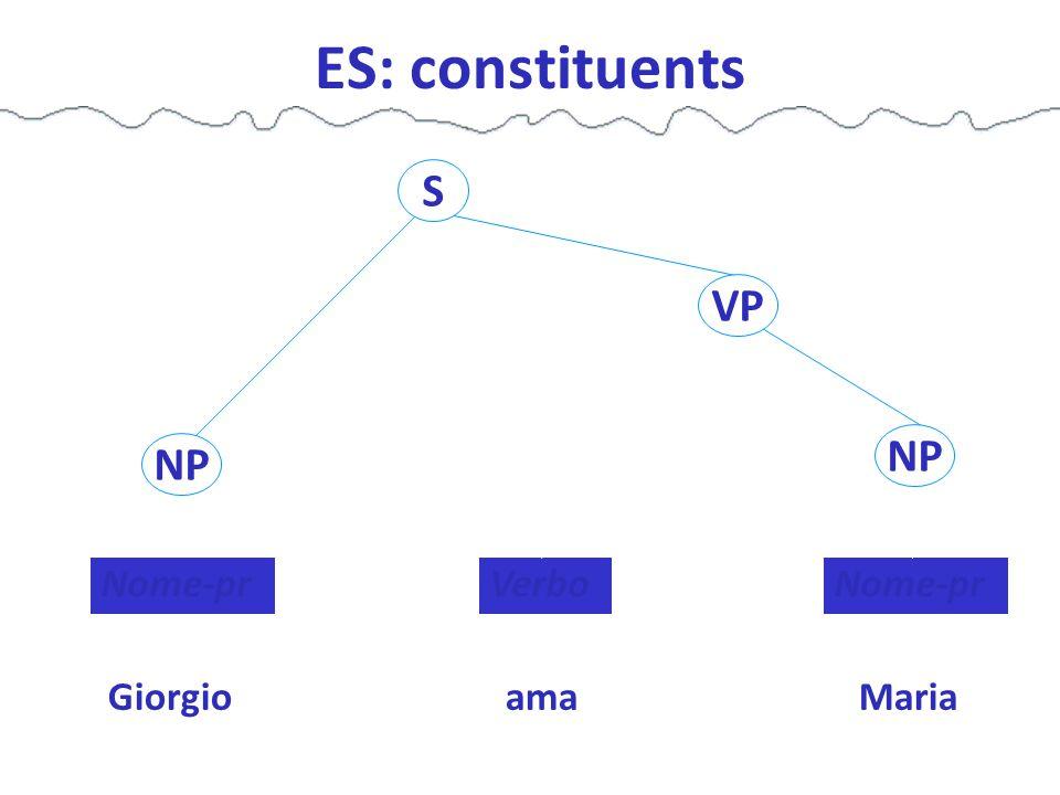 ES: constituents GiorgioamaMaria Nome-pr Verbo VP S NP
