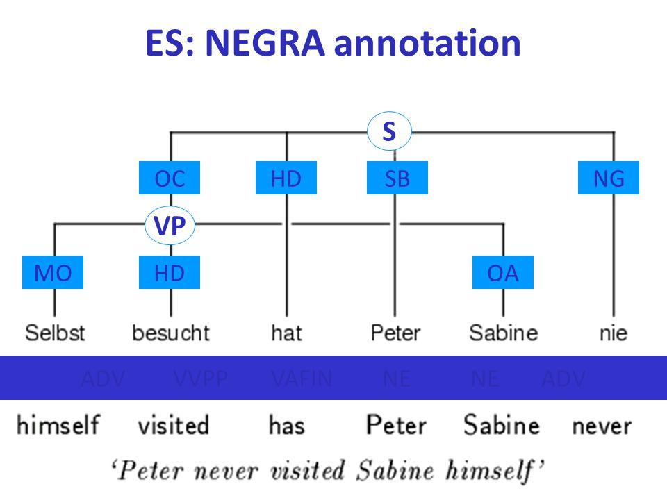 ES: NEGRA annotation S VP HDSBNG MOHDOA OC ADV VVPP VAFIN NE NE ADV