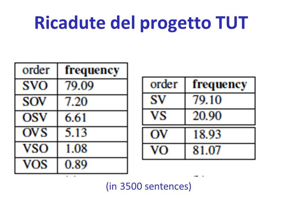 (in 3500 sentences) Ricadute del progetto TUT