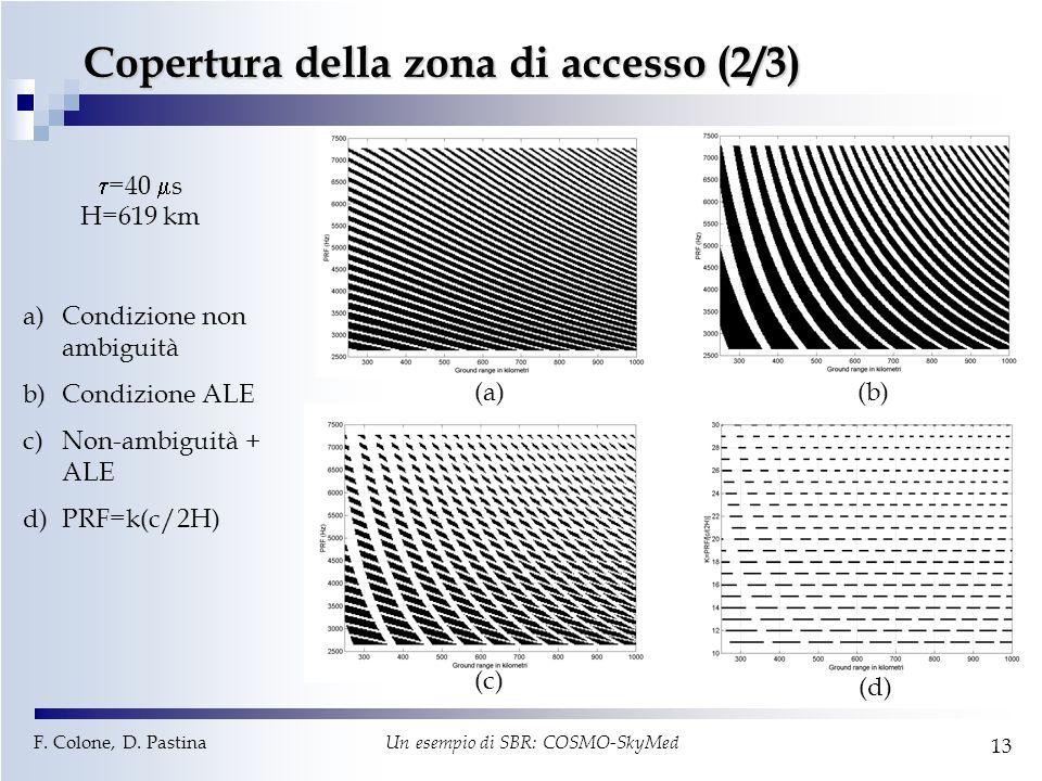 F. Colone, D. Pastina Un esempio di SBR: COSMO-SkyMed 13 Copertura della zona di accesso (2/3) (a)(b) (c) (d)  =40  s H=619 km a)Condizione non ambi
