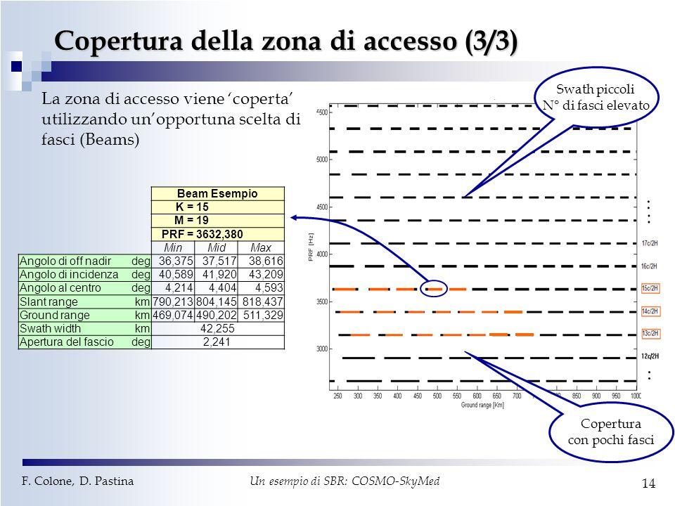 F. Colone, D. Pastina Un esempio di SBR: COSMO-SkyMed 14 Copertura della zona di accesso (3/3) Swath piccoli N° di fasci elevato Copertura con pochi f