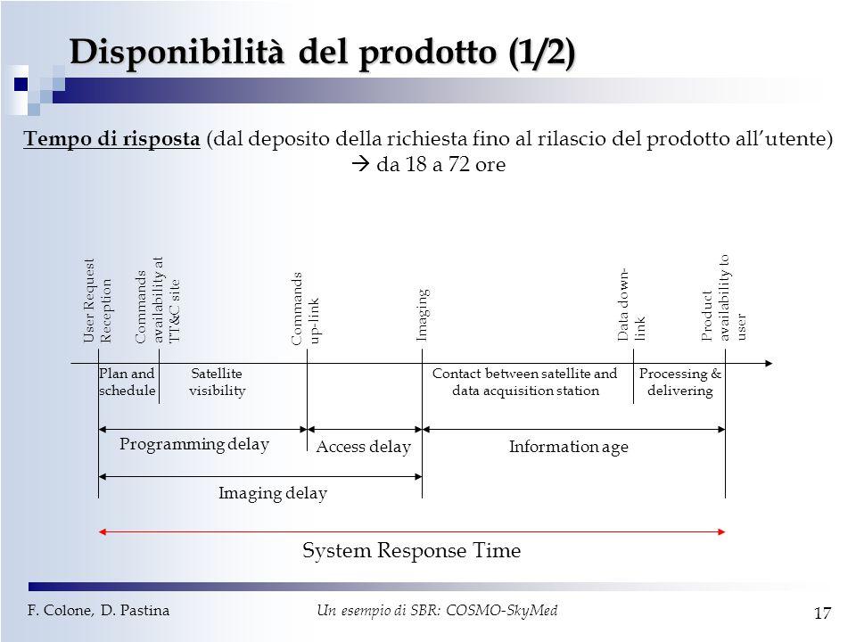 F. Colone, D. Pastina Un esempio di SBR: COSMO-SkyMed 17 Disponibilità del prodotto (1/2) Tempo di risposta (dal deposito della richiesta fino al rila