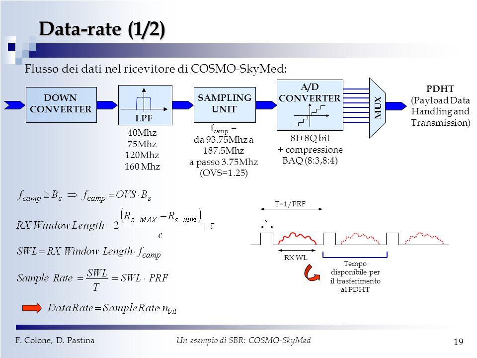 F. Colone, D. Pastina Un esempio di SBR: COSMO-SkyMed 19 Data-rate (1/2) DOWN CONVERTER SAMPLING UNIT LPF A/D CONVERTER MUX f camp = da 93.75Mhz a 187