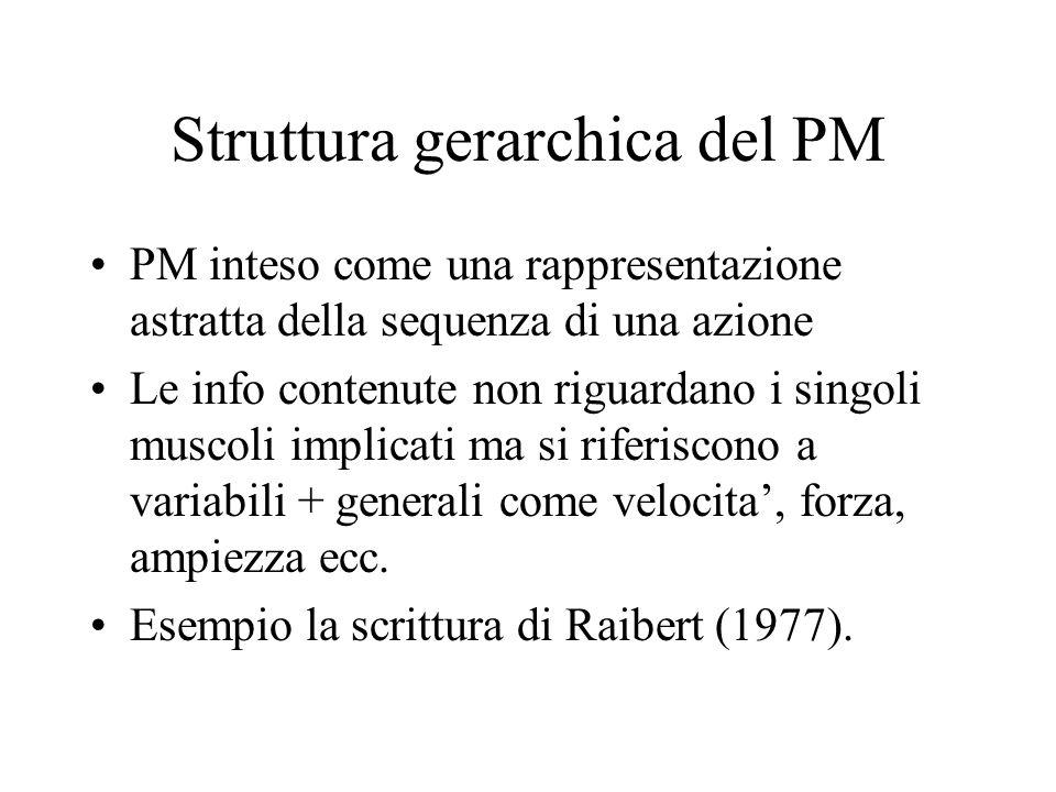 Struttura gerarchica del PM PM inteso come una rappresentazione astratta della sequenza di una azione Le info contenute non riguardano i singoli muscoli implicati ma si riferiscono a variabili + generali come velocita', forza, ampiezza ecc.