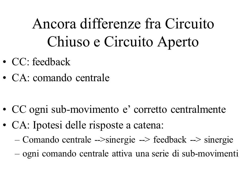 Ancora differenze fra Circuito Chiuso e Circuito Aperto CC: feedback CA: comando centrale CC ogni sub-movimento e' corretto centralmente CA: Ipotesi delle risposte a catena: –Comando centrale -->sinergie --> feedback --> sinergie –ogni comando centrale attiva una serie di sub-movimenti