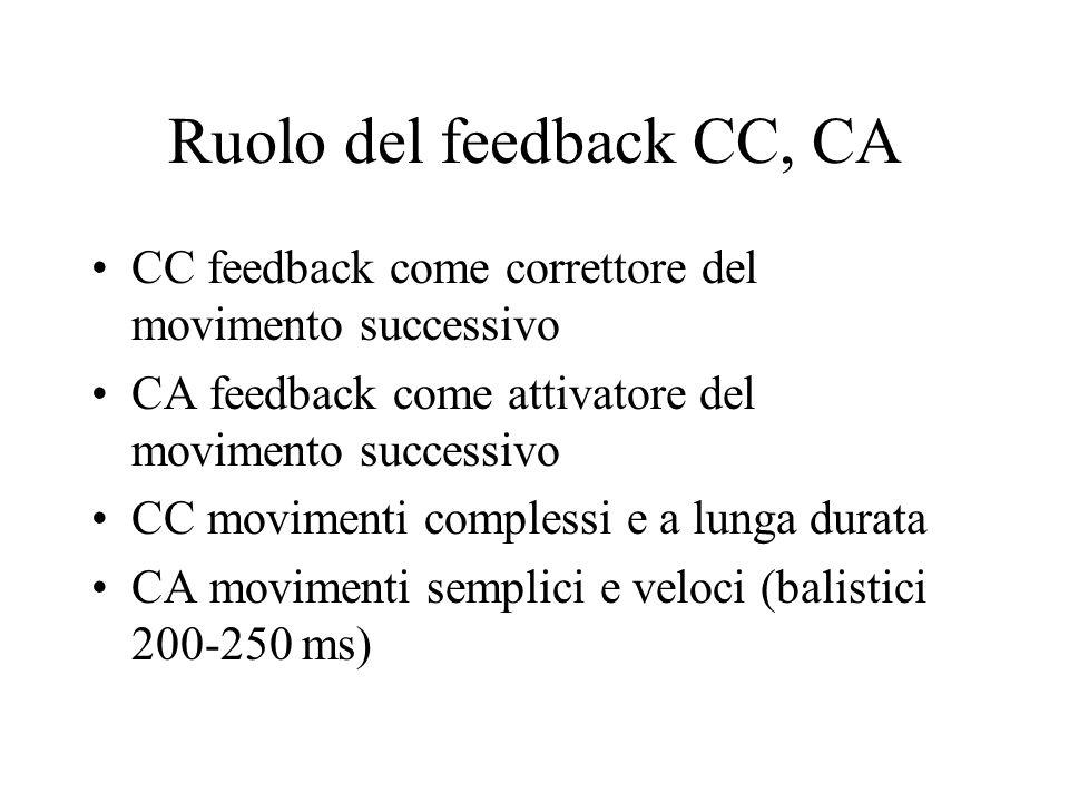 Ruolo del feedback CC, CA CC feedback come correttore del movimento successivo CA feedback come attivatore del movimento successivo CC movimenti complessi e a lunga durata CA movimenti semplici e veloci (balistici 200-250 ms)