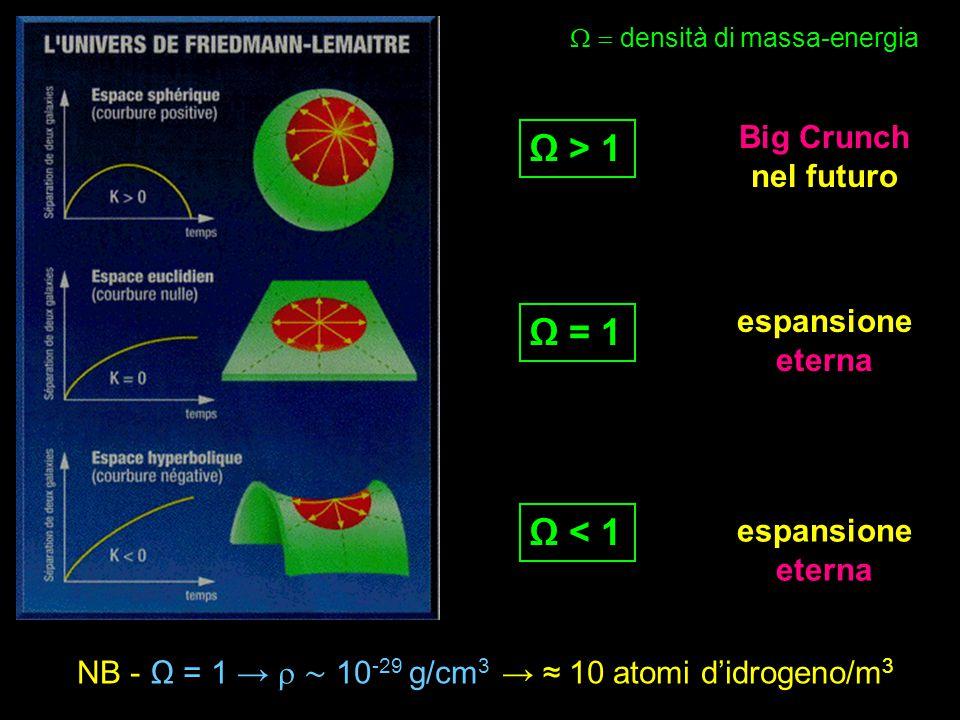 Ω = 1 Ω < 1 Ω > 1 Big Crunch nel futuro espansione eterna  densità  di massa-energia NB - Ω = 1 →  ∼ 10 -29 g/cm 3 → ≈ 10 atomi d'idrogeno/m 3