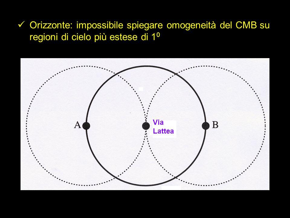 Orizzonte: impossibile spiegare omogeneità del CMB su regioni di cielo più estese di 1 0 Via Lattea