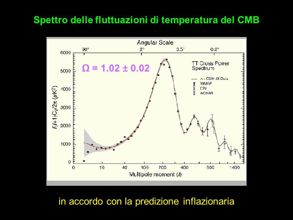 Ω = 1.02 ± 0.02 Spettro delle fluttuazioni di temperatura del CMB in accordo con la predizione inflazionaria