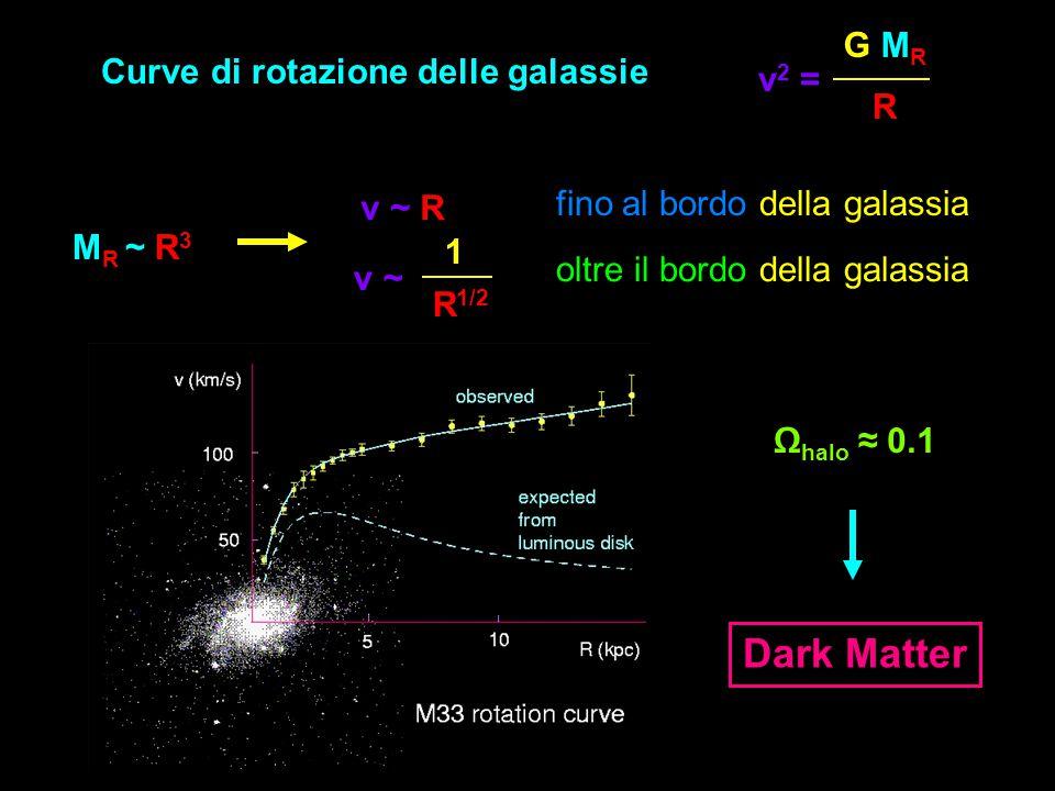 Curve di rotazione delle galassie v 2 = G MRG MR R M R ~ R 3 v ~ R fino al bordo della galassia oltre il bordo della galassia v ~v ~ R 1/2 1 Ω halo ≈ 0.1 Dark Matter